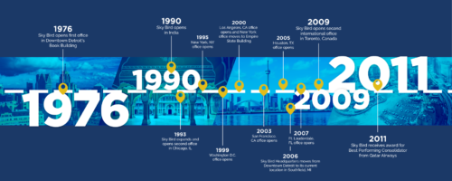 202193---SB-45-Anniversary-(timeline)1